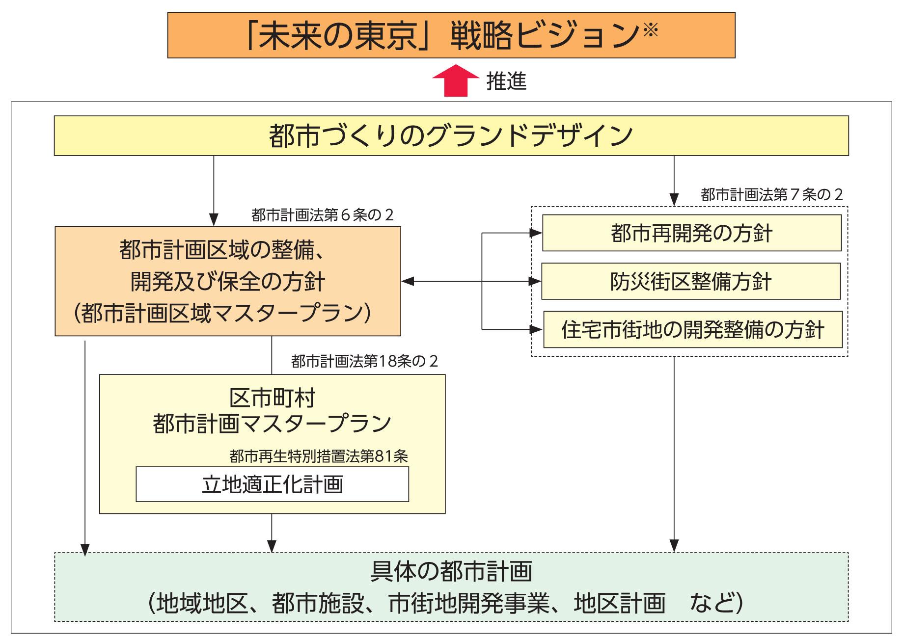 未来 の 東京 戦略 ビジョン